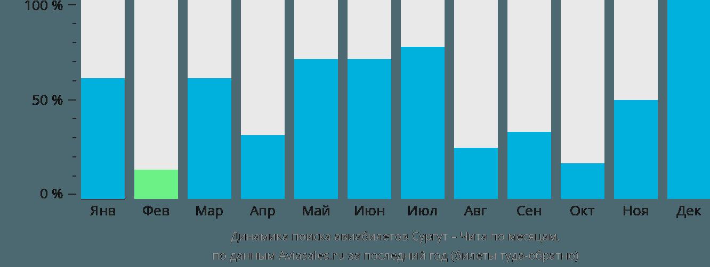 Динамика поиска авиабилетов из Сургута в Читу по месяцам