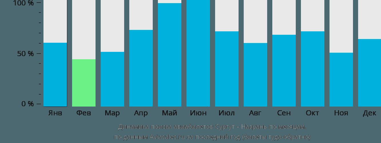 Динамика поиска авиабилетов из Сургута в Назрань по месяцам
