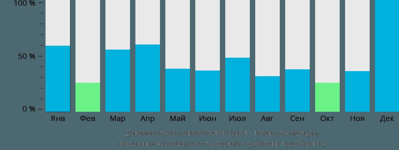 Динамика поиска авиабилетов из Сургута в Ижевск по месяцам