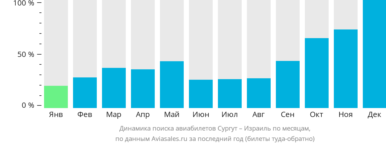 Динамика поиска авиабилетов из Сургута в Израиль по месяцам