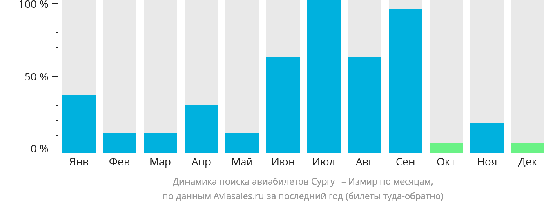 Динамика поиска авиабилетов из Сургута в Измир по месяцам