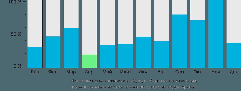 Динамика поиска авиабилетов из Сургута в Кыргызстан по месяцам