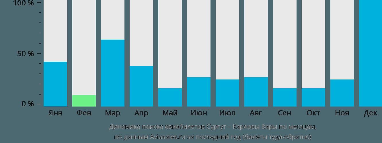 Динамика поиска авиабилетов из Сургута в Карловы Вары по месяцам