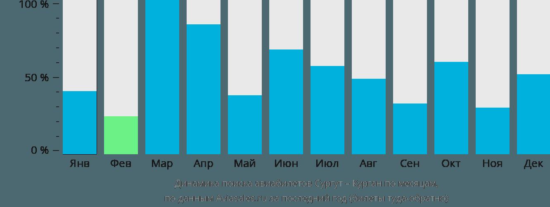 Динамика поиска авиабилетов из Сургута в Курган по месяцам
