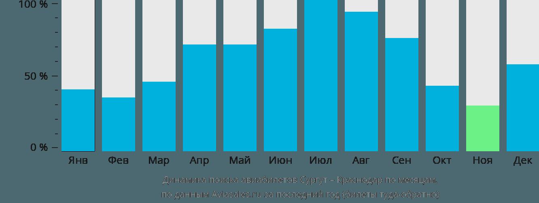 Динамика поиска авиабилетов из Сургута в Краснодар по месяцам