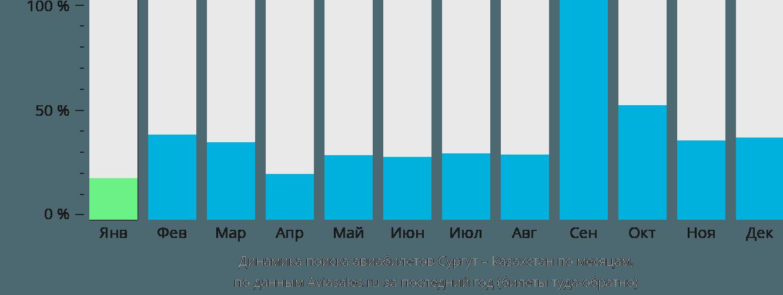 Динамика поиска авиабилетов из Сургута в Казахстан по месяцам