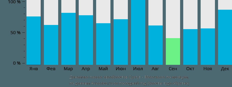 Динамика поиска авиабилетов из Сургута в Махачкалу по месяцам