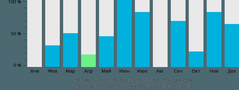 Динамика поиска авиабилетов из Сургута в Мирный по месяцам