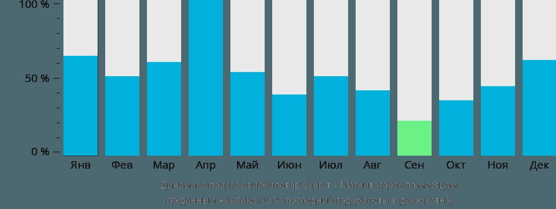 Динамика поиска авиабилетов из Сургута в Магнитогорск по месяцам