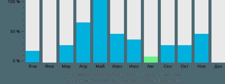Динамика поиска авиабилетов из Сургута в Марсель по месяцам
