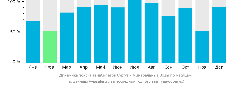 Динамика поиска авиабилетов из Сургута в Минеральные Воды по месяцам