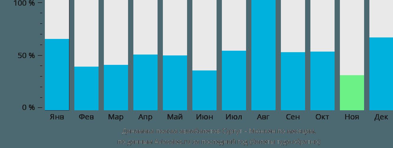 Динамика поиска авиабилетов из Сургута в Мюнхен по месяцам