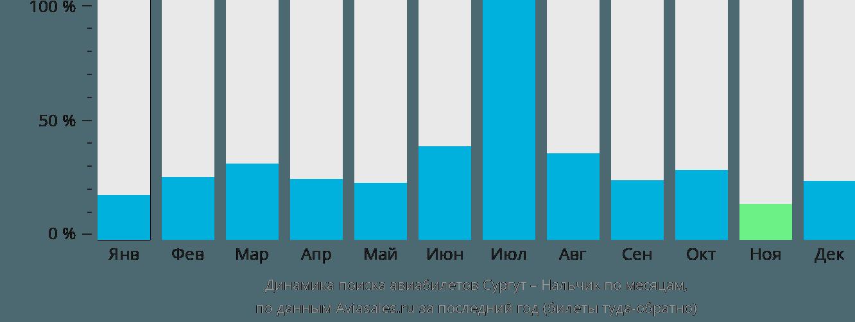 Динамика поиска авиабилетов из Сургута в Нальчик по месяцам
