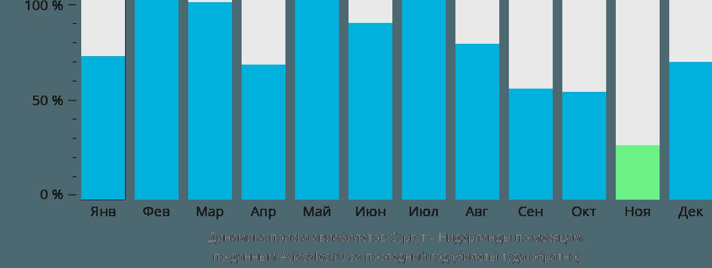 Динамика поиска авиабилетов из Сургута в Нидерланды по месяцам