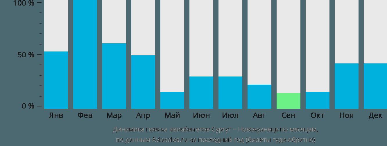 Динамика поиска авиабилетов из Сургута в Новокузнецк по месяцам
