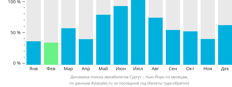 Динамика поиска авиабилетов из Сургута в Нью-Йорк по месяцам