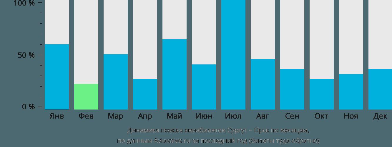 Динамика поиска авиабилетов из Сургута в Орск по месяцам