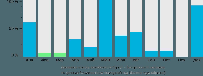 Динамика поиска авиабилетов из Сургута в Запорожье по месяцам