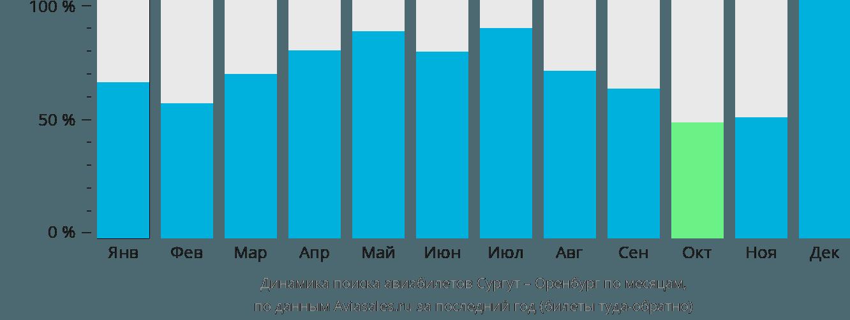 Динамика поиска авиабилетов из Сургута в Оренбург по месяцам