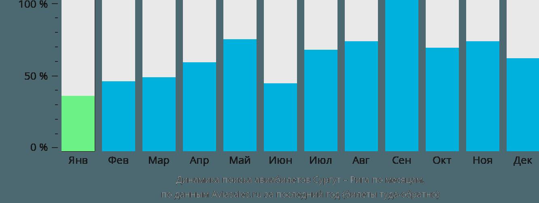 Динамика поиска авиабилетов из Сургута в Ригу по месяцам