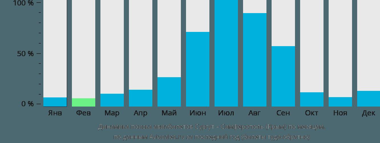 Динамика поиска авиабилетов из Сургута в Симферополь по месяцам