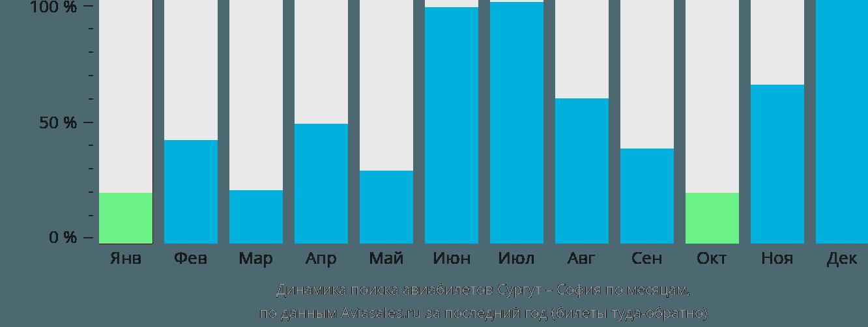 Динамика поиска авиабилетов из Сургута в Софию по месяцам