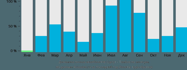 Динамика поиска авиабилетов из Сургута в Тамбов по месяцам