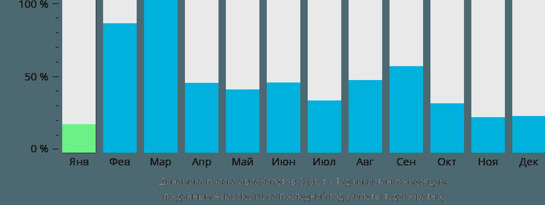 Динамика поиска авиабилетов из Сургута в Таджикистан по месяцам