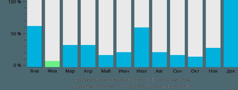 Динамика поиска авиабилетов из Сургута в Таллин по месяцам