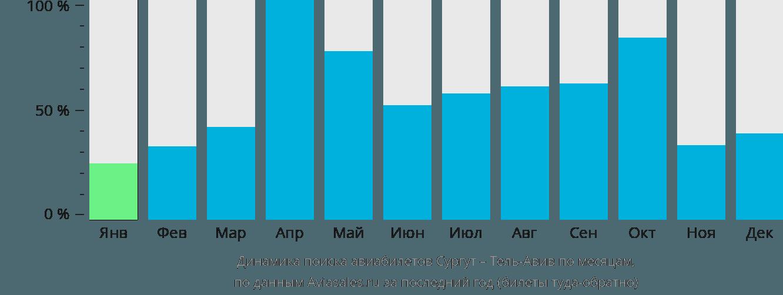 Динамика поиска авиабилетов из Сургута в Тель-Авив по месяцам