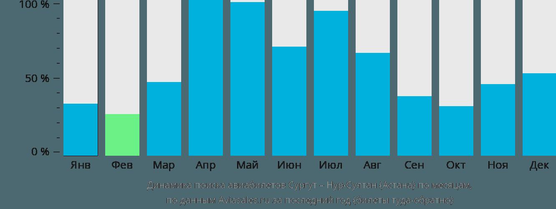 Динамика поиска авиабилетов из Сургута в Астану по месяцам