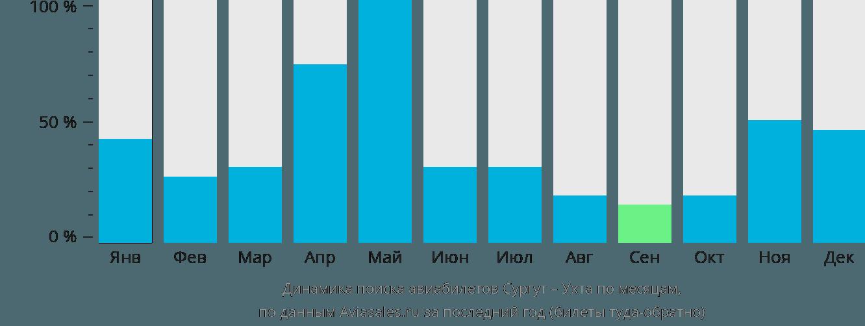Динамика поиска авиабилетов из Сургута в Ухту по месяцам