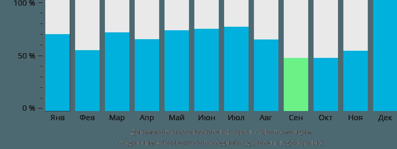 Динамика поиска авиабилетов из Сургута в Уфу по месяцам