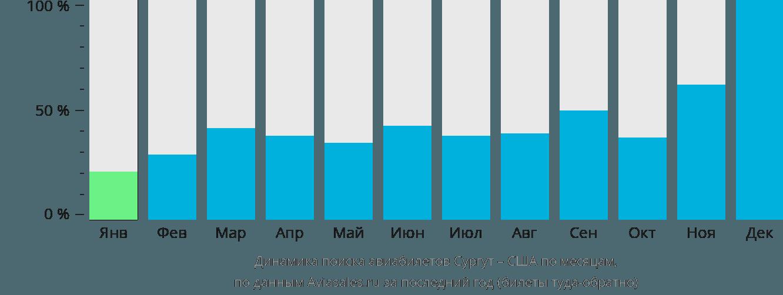 Динамика поиска авиабилетов из Сургута в США по месяцам