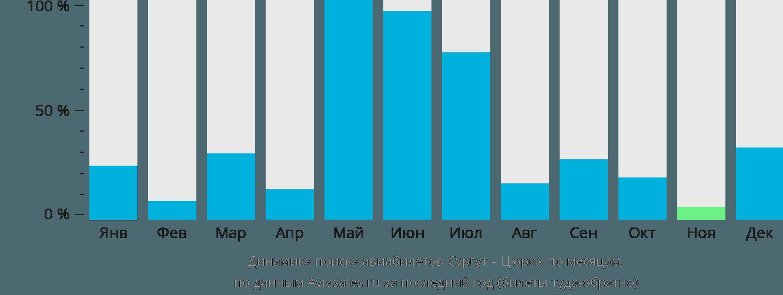 Динамика поиска авиабилетов из Сургута в Цюрих по месяцам
