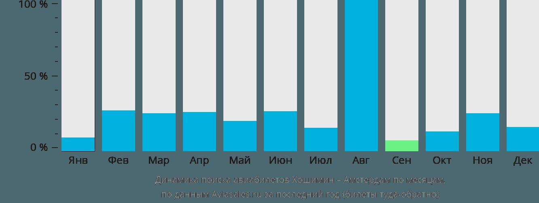 Динамика поиска авиабилетов из Хошимина в Амстердам по месяцам