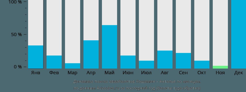 Динамика поиска авиабилетов из Хошимина в Анталью по месяцам
