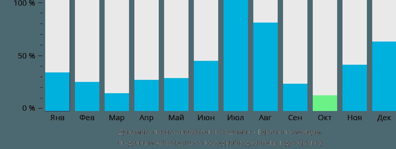Динамика поиска авиабилетов из Хошимина в Берлин по месяцам