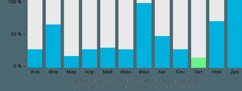 Динамика поиска авиабилетов из Хошимина в Мумбаи по месяцам