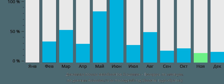 Динамика поиска авиабилетов из Хошимина в Беларусь по месяцам