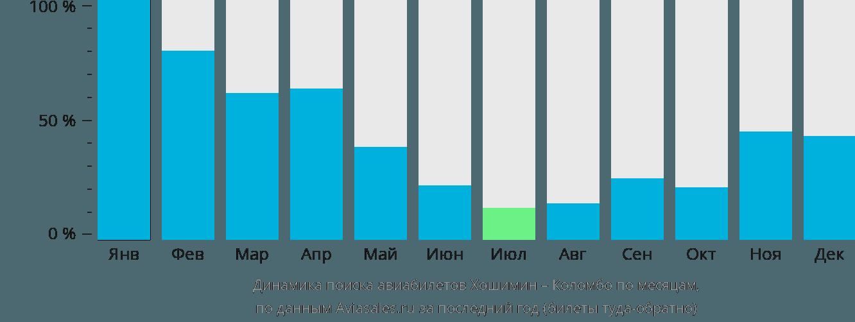 Динамика поиска авиабилетов из Хошимина в Коломбо по месяцам
