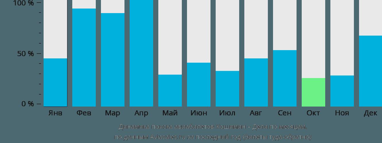 Динамика поиска авиабилетов из Хошимина в Дели по месяцам