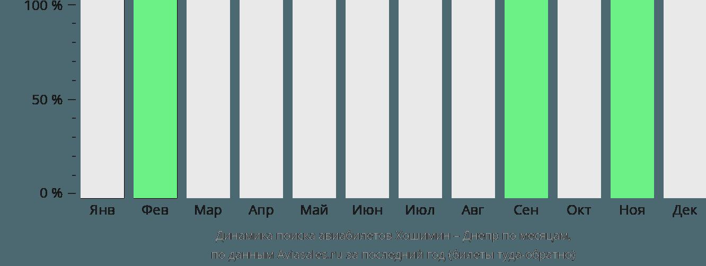 Динамика поиска авиабилетов из Хошимина в Днепр по месяцам