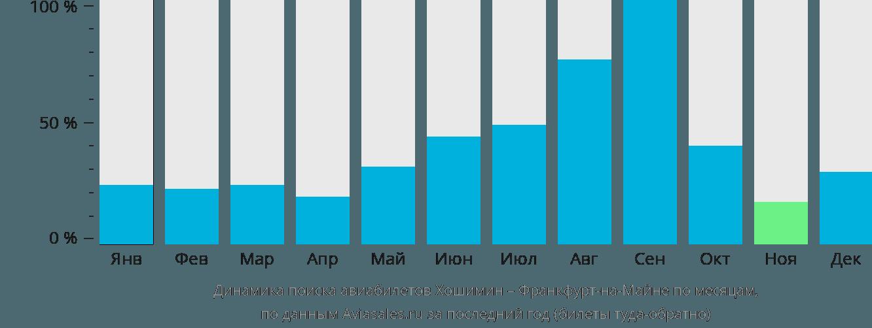Динамика поиска авиабилетов из Хошимина во Франкфурт-на-Майне по месяцам
