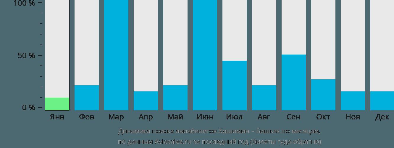 Динамика поиска авиабилетов из Хошимина в Бишкек по месяцам