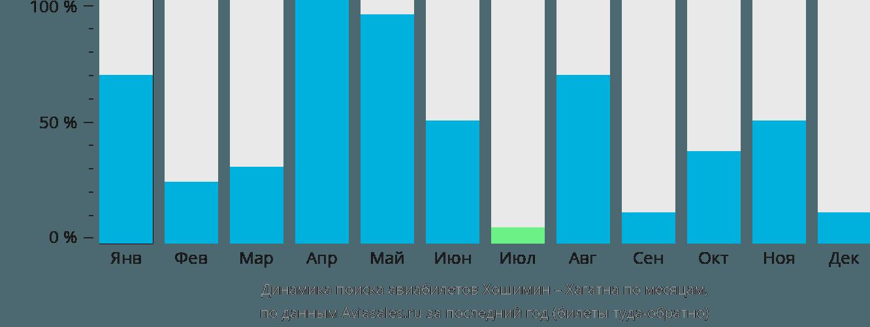 Динамика поиска авиабилетов из Хошимина в Хагатну по месяцам