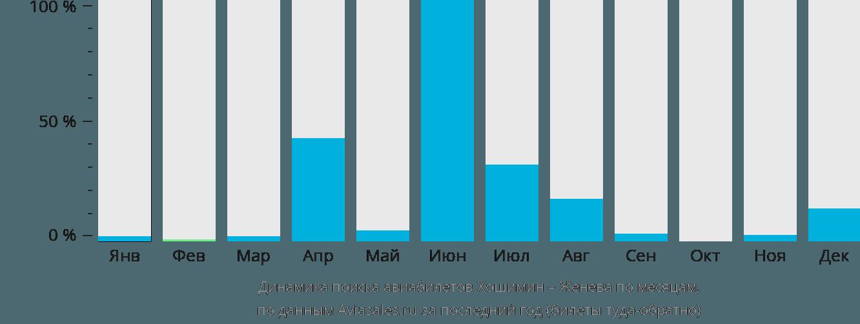 Динамика поиска авиабилетов из Хошимина в Женеву по месяцам