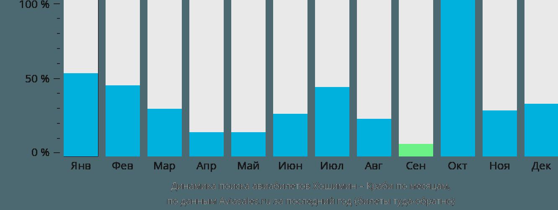 Динамика поиска авиабилетов из Хошимина в Краби по месяцам