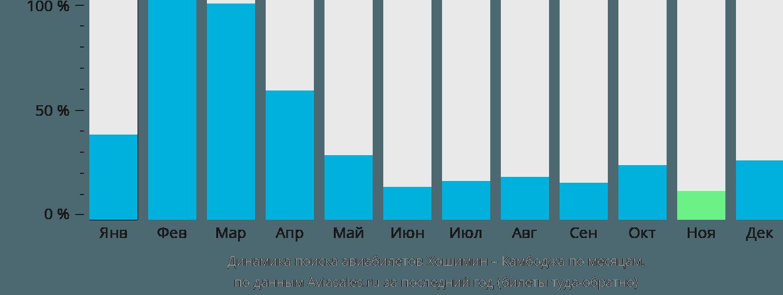 Динамика поиска авиабилетов из Хошимина в Камбоджу по месяцам