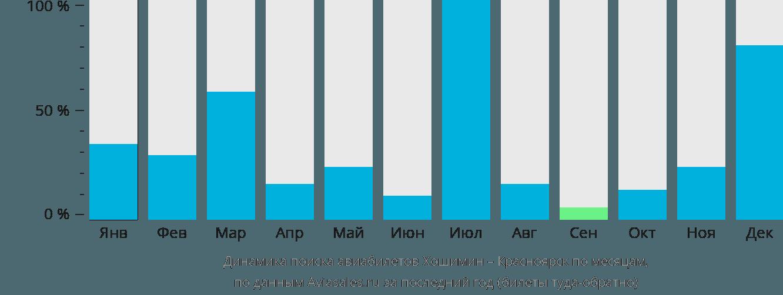 Динамика поиска авиабилетов из Хошимина в Красноярск по месяцам